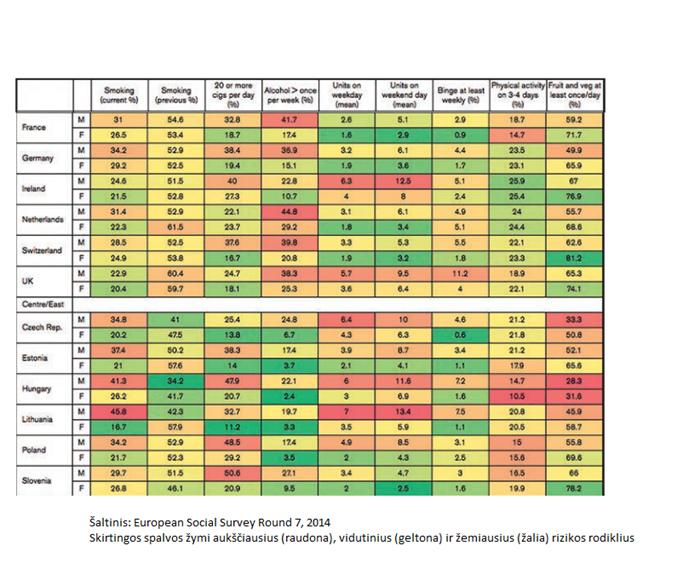 European Social Survey: Social Inequalities In Health and their Determinants