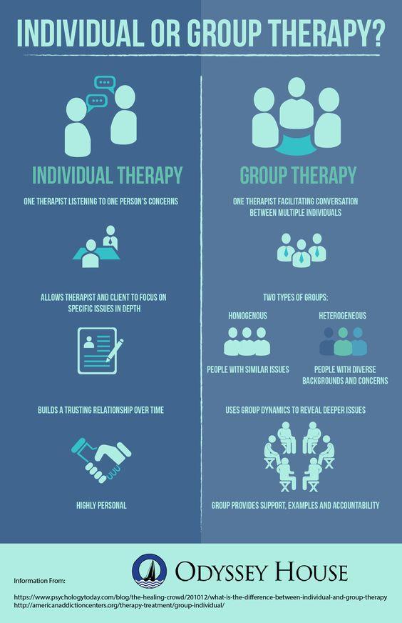 Kuo skiriasi individuali ir grupinė terapija?